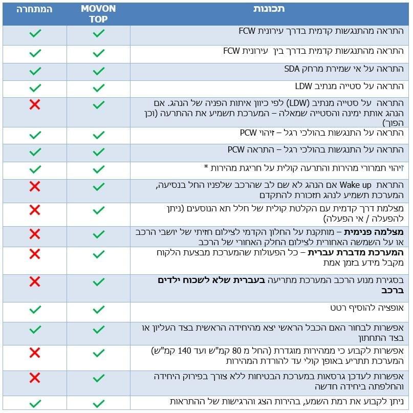 השוואת מערכות בטיחות לרכב - Movon